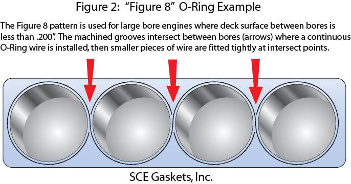 pro copper head gasket installation sce gaskets Toyota Highlander Engine Diagram figure 2 fig 8 o ringw